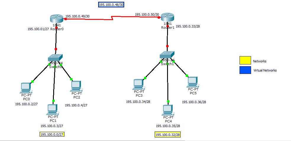 Configurazione di base di 2 router
