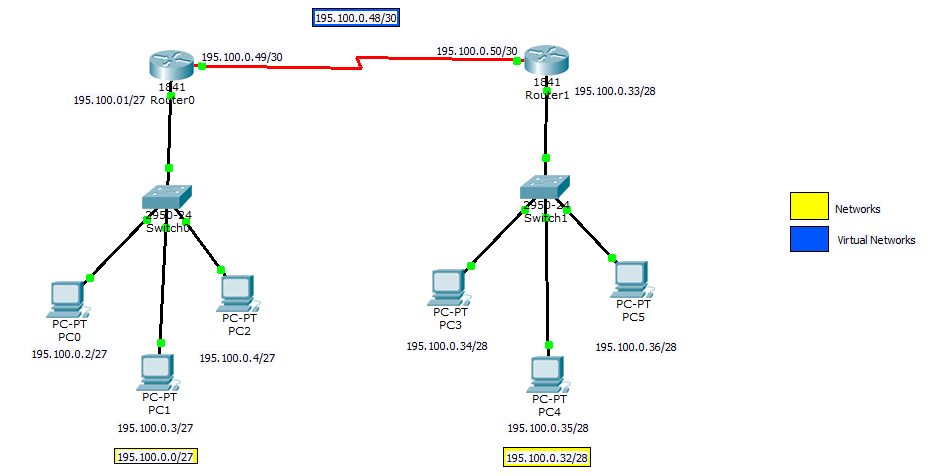 Basic configuration of 2 routers